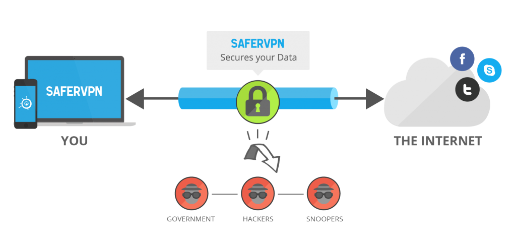 VPN example provided by SaferVPN